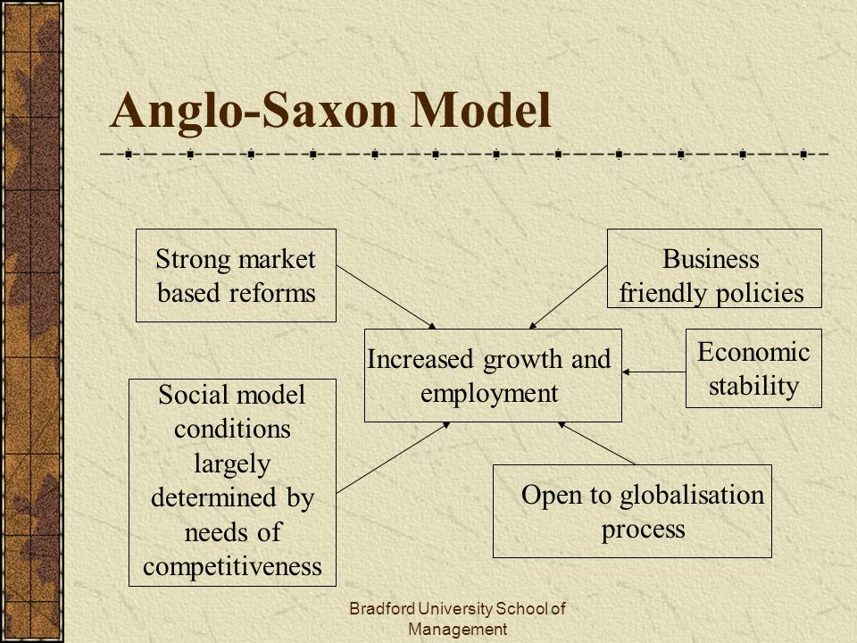 Anglo Saxon Economic Model