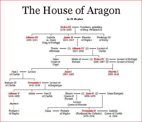 Catherine of Aragon family tree