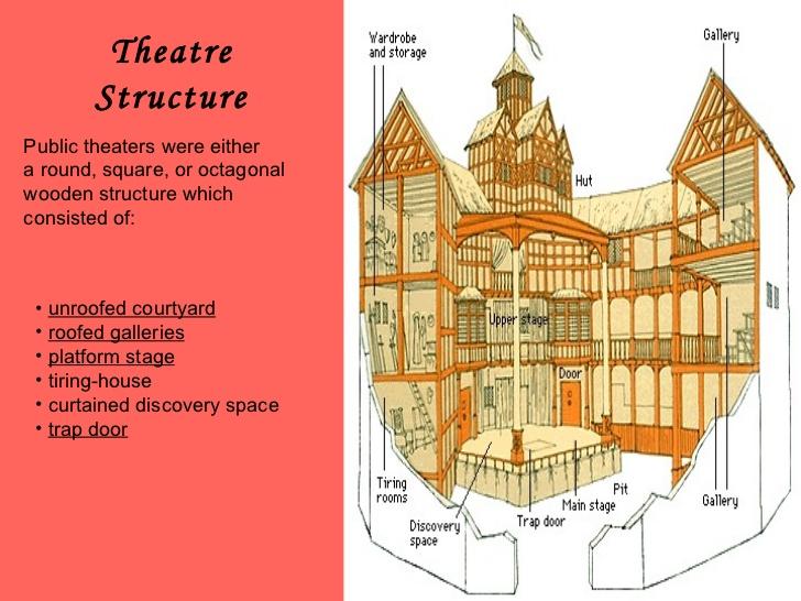 Elizabethan theatre stage