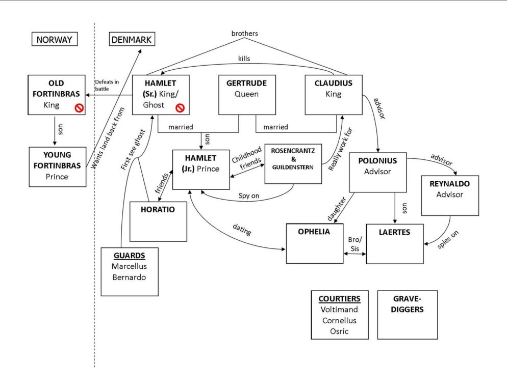 Hamlet Character Chart