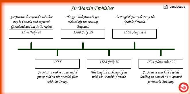 Martin Frobisher timeline