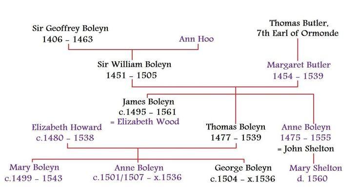 Mary Boleyn family tree