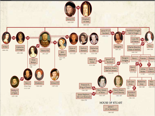 Queen Elizabeth I family tree