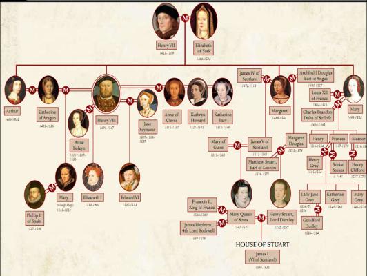 Queen Elizabeth I family tree