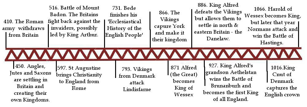 Vikings and Anglo-Saxon Timeline