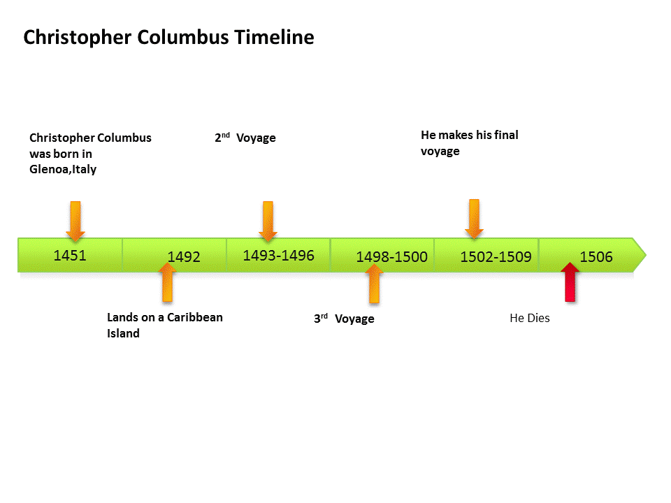 Voyages of Christopher Columbus First, Second and Third Voyage