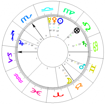 Influence of Astrology in Elizabethan era