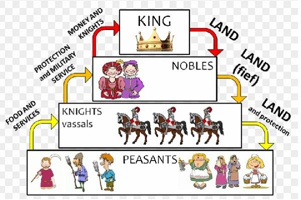 Elizabethan social structure