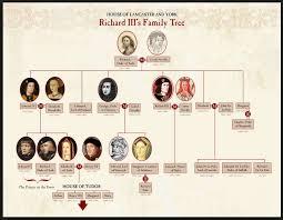 King Richard III Family Tree