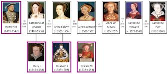 Tudor Henry viii family tree
